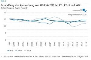 Spotwerbung RTL